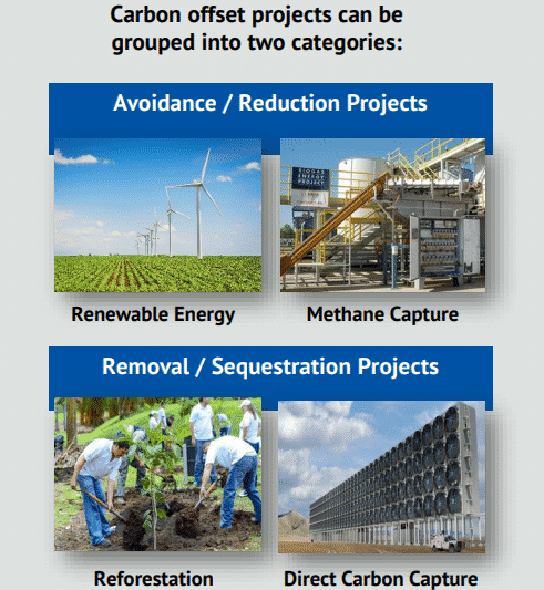 Carbon offset projects grouped into two categories