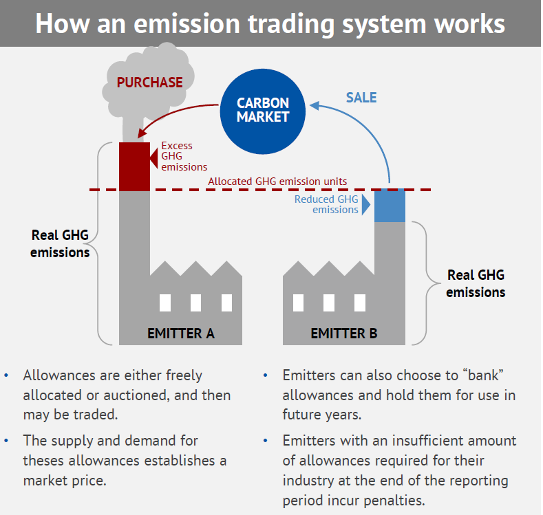 how an emission trading system works