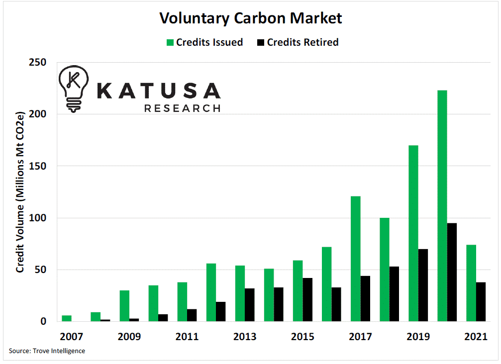 voluntary carbon market graph